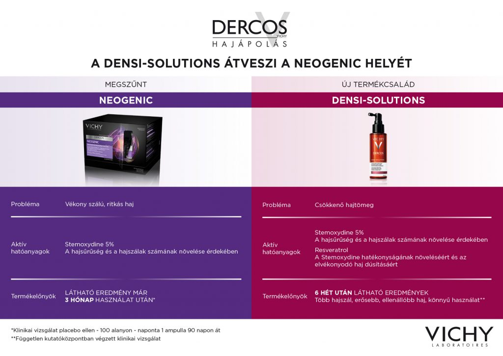 Neogenic vs Densi Solutions